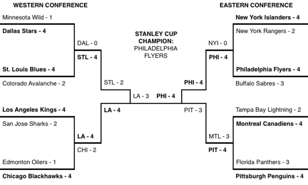 The Hockey News NHL 17 playoffs