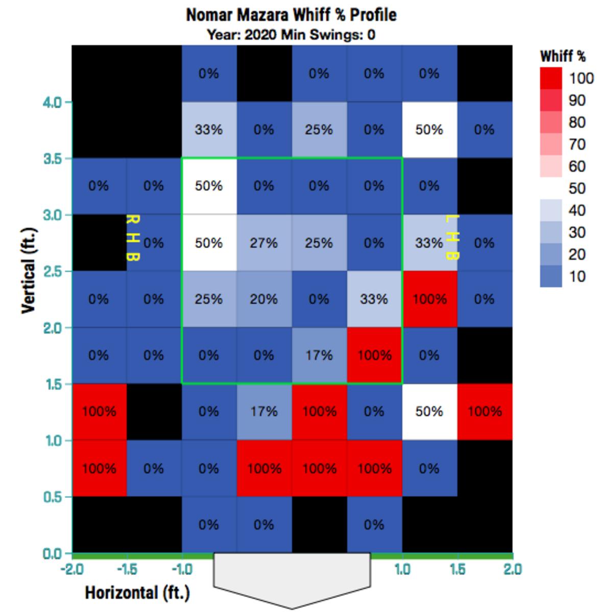Mazara's 2020 Whiff% zone chart