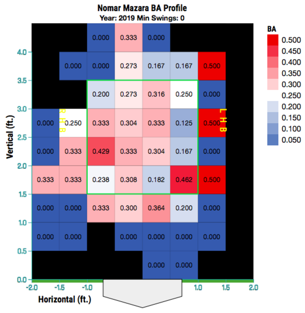 Mazara's 2019 batting average zone chart