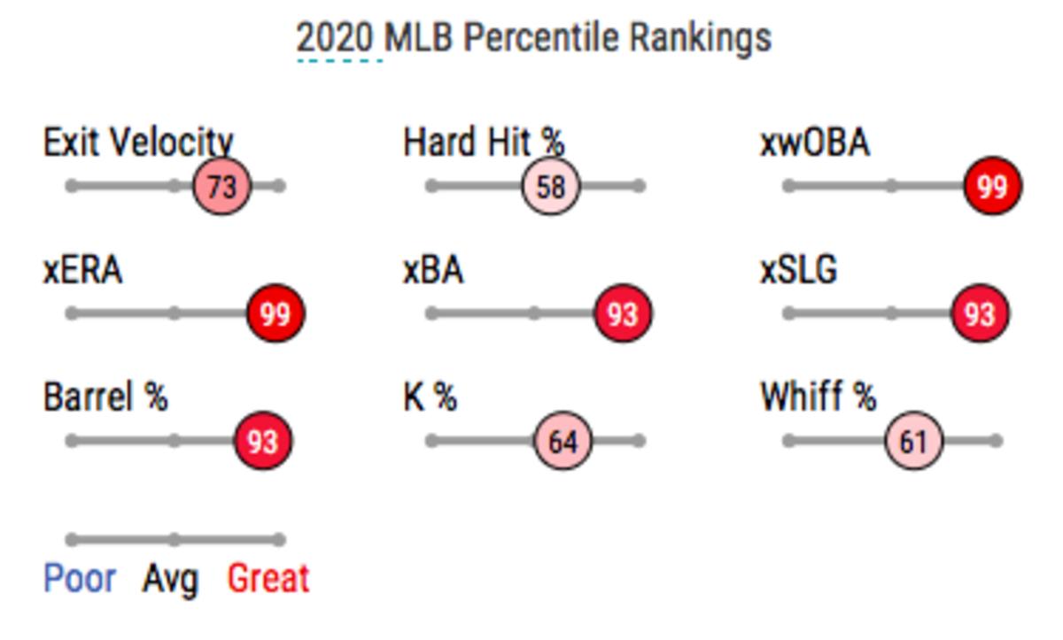 Detwiler's 2020 percentile rankings