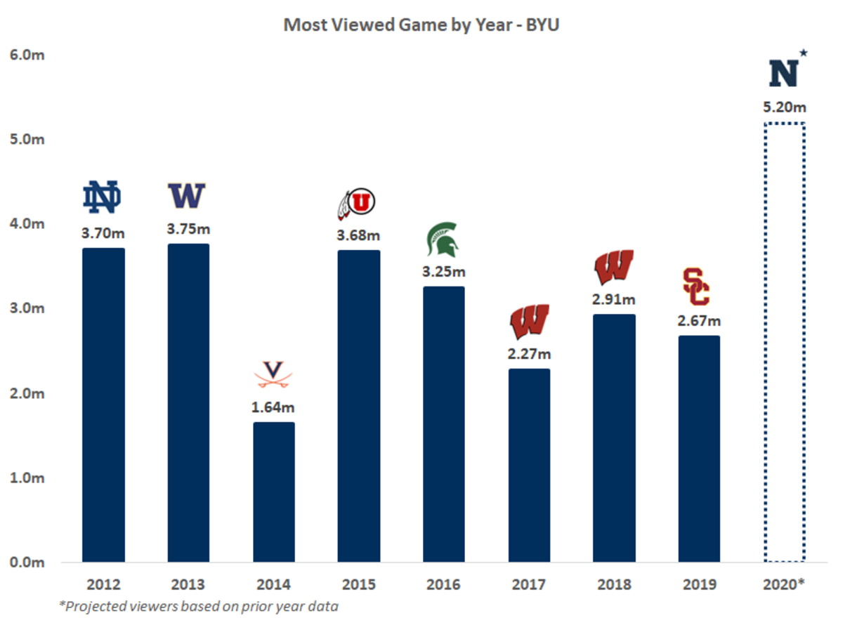 Data Source: Sports Media Watch