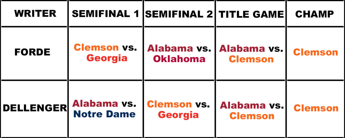Pat Forde predicts Clemson vs. Georgia and Alabama vs. Oklahoma in the playoff, with an Alabama vs. Clemson title game. Ross Dellenger predicts Alabama vs. Notre Dame and Clemson vs. Georgia in the playoff, with an Alabama vs. Clemson title game.
