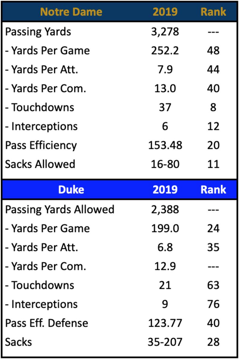 ND Pass Offense vs. Duke