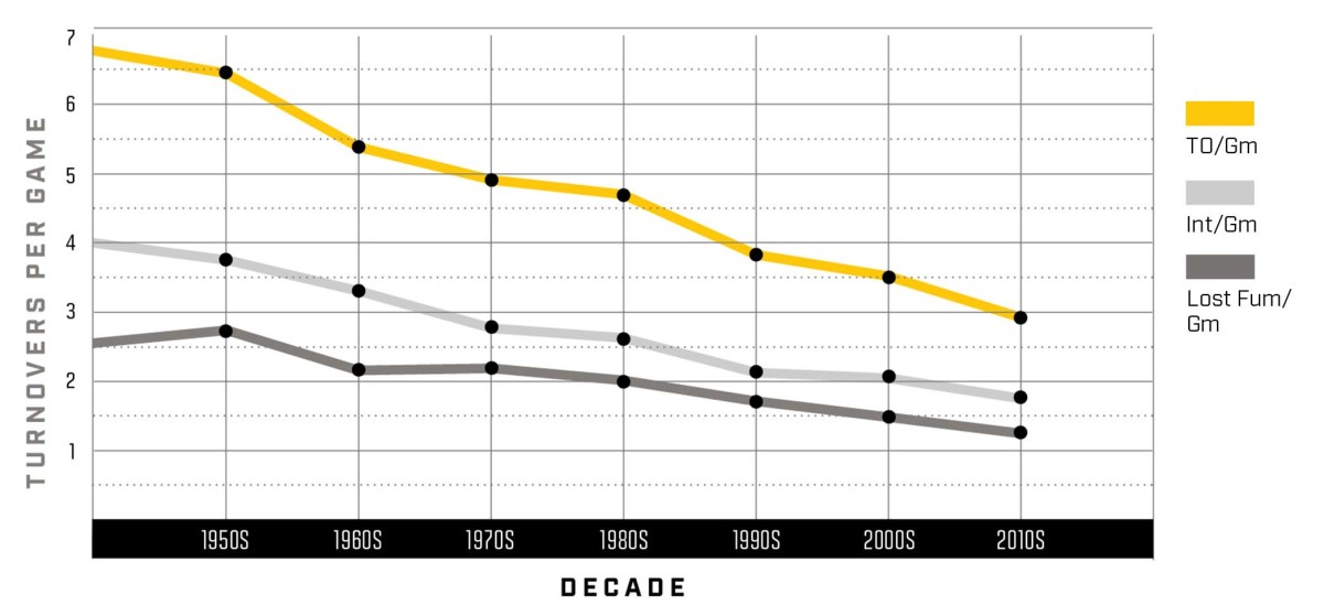 Graph showing the decline in turnovers in the NFL since the 1950s