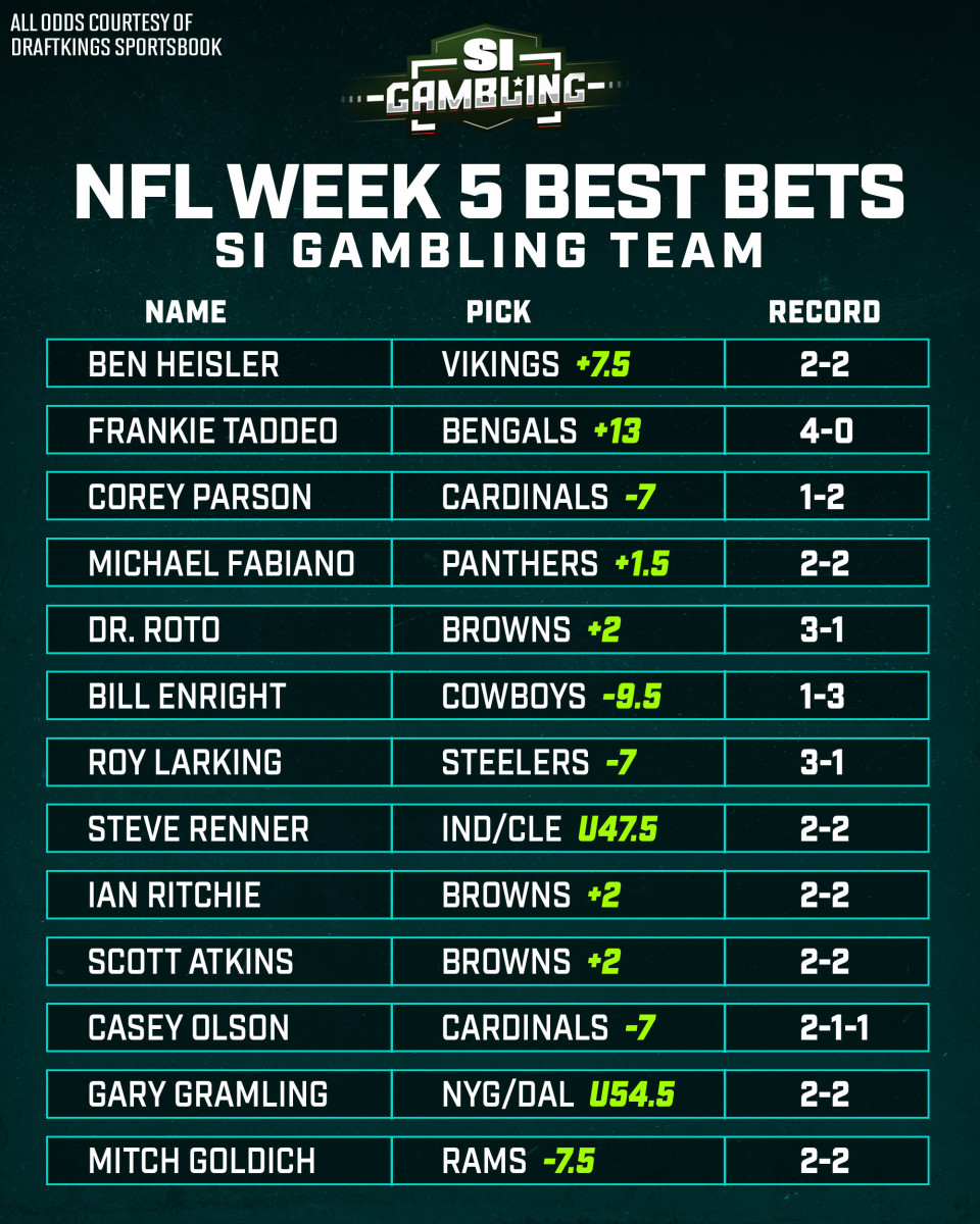Read on for full breakdown of the picks along with the latest odds at DraftKings Sportsbook.