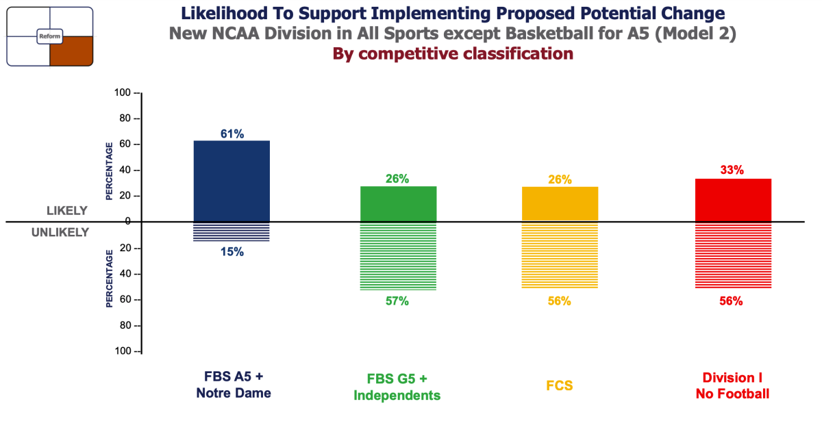 Likelihood to support implementing proposed potential change