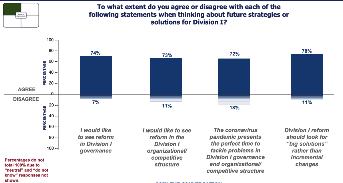 Survey results around future strategies for Division I
