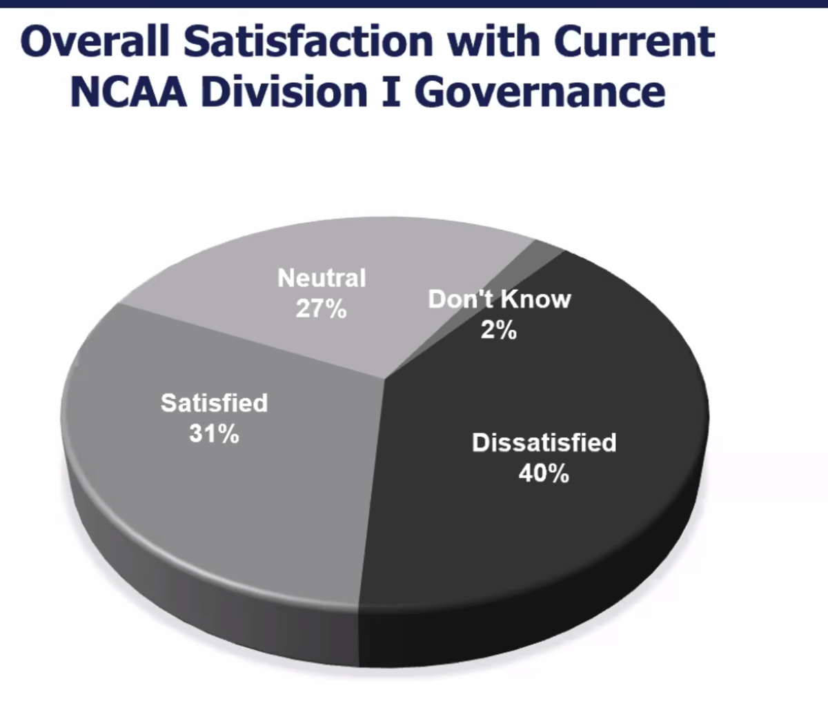Overall satisfaction with current NCAA Division I governance