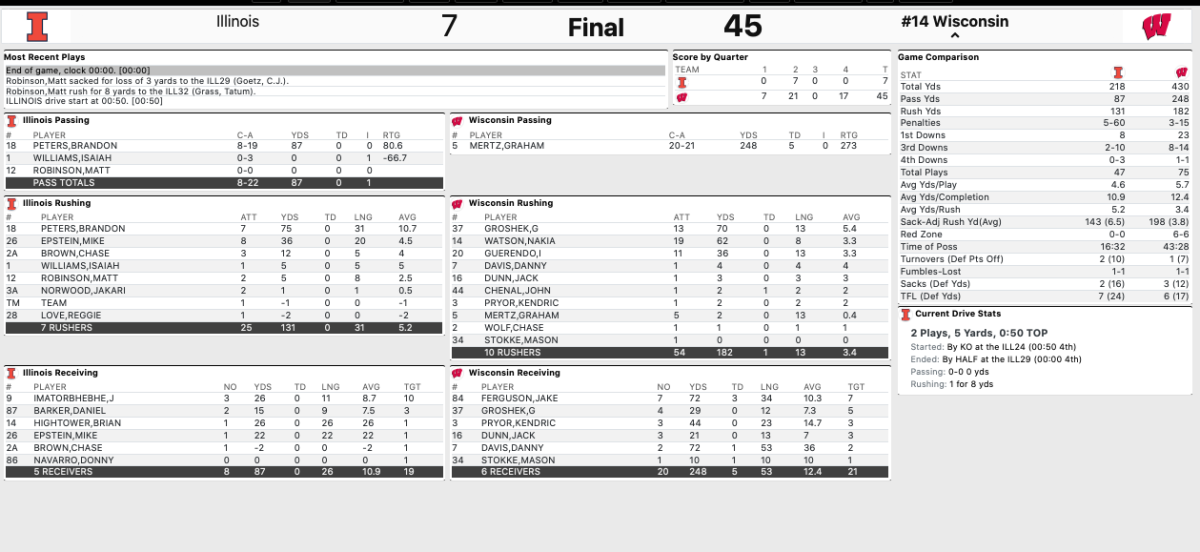 Final Stats: No. 14 Wisconsin 45, Illinois 7 - Oct. 23, 2020