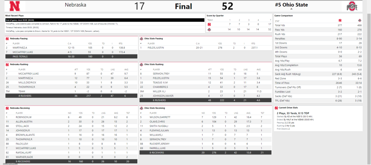 Ohio State vs. Nebraska Final Stats