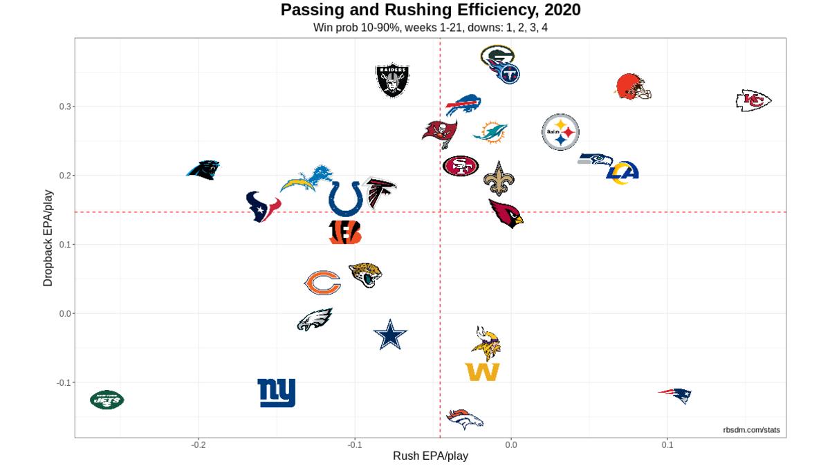 NFL Offense Chart 2020 Week 7 10-90 WP