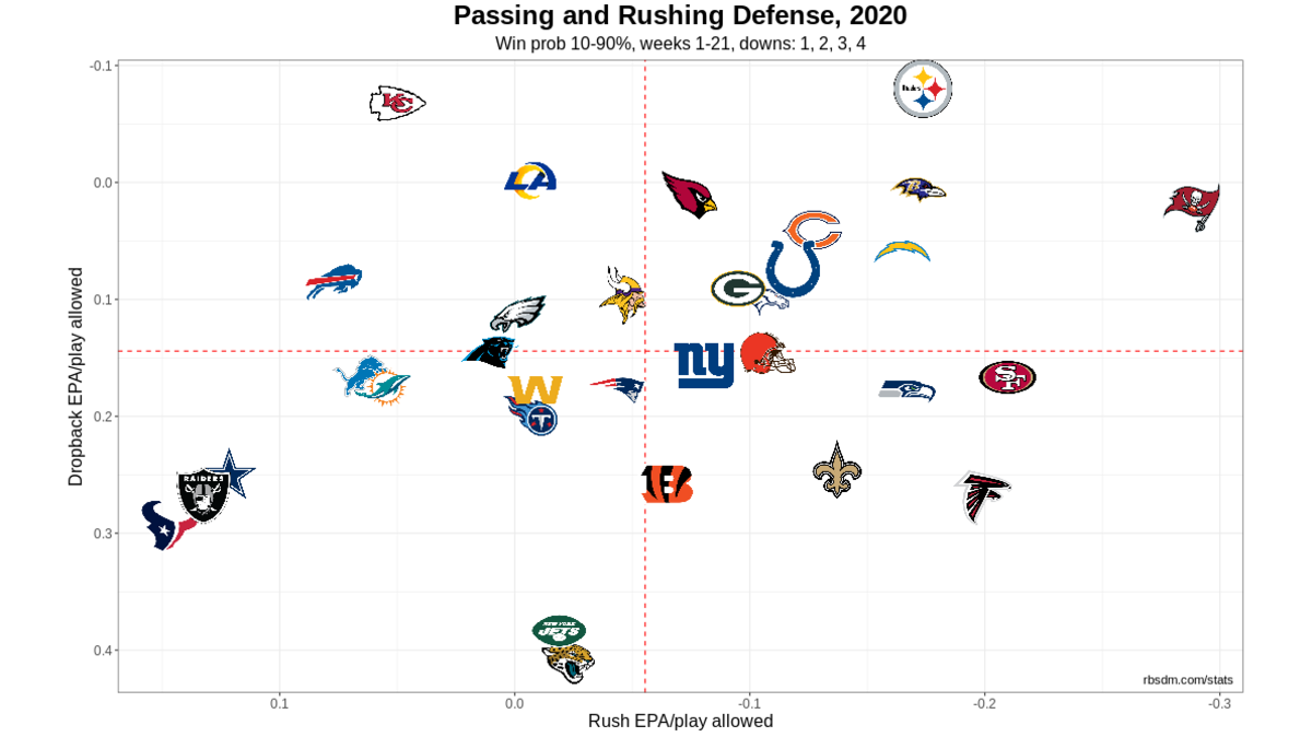 NFL Defense Chart 2020 Week 7 10-90 WP