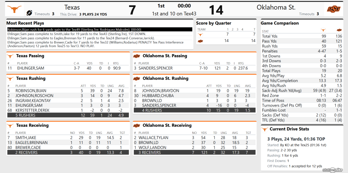 Screenshot_2020-10-31 Tex 7, OSU 14 - (QTR 1)