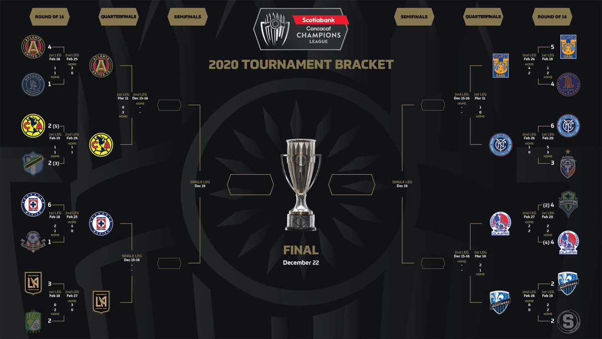 The Concacaf Champions League will resume in December