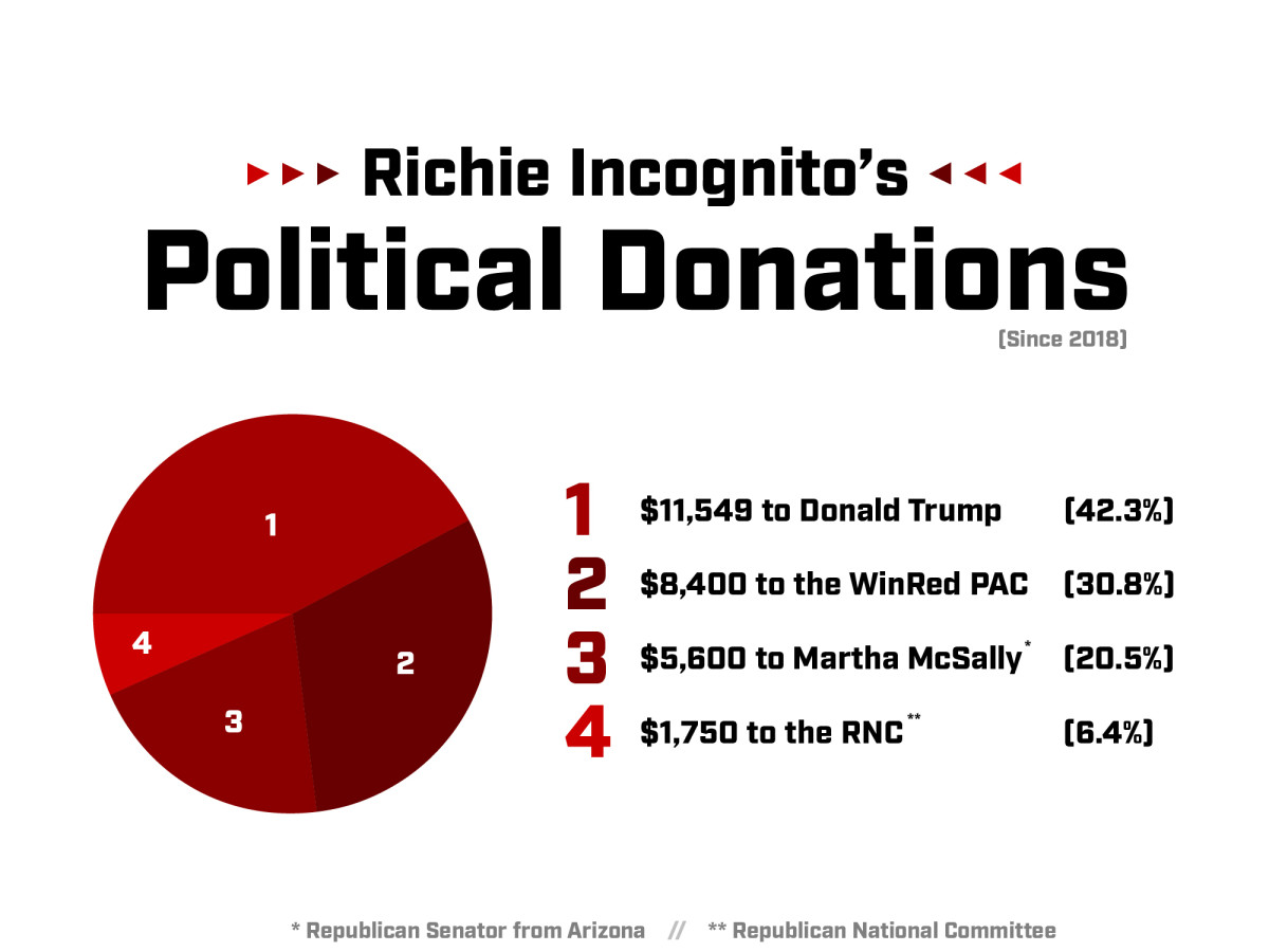 Graph of Richie Incognito's political donations