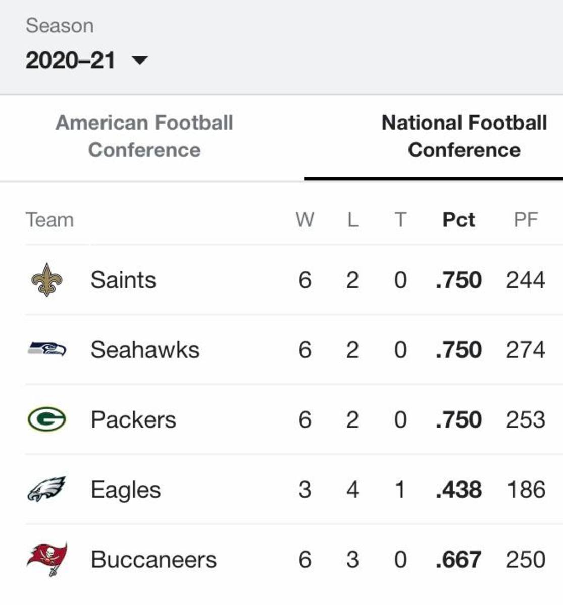 2020: Week 10 NFC Standings