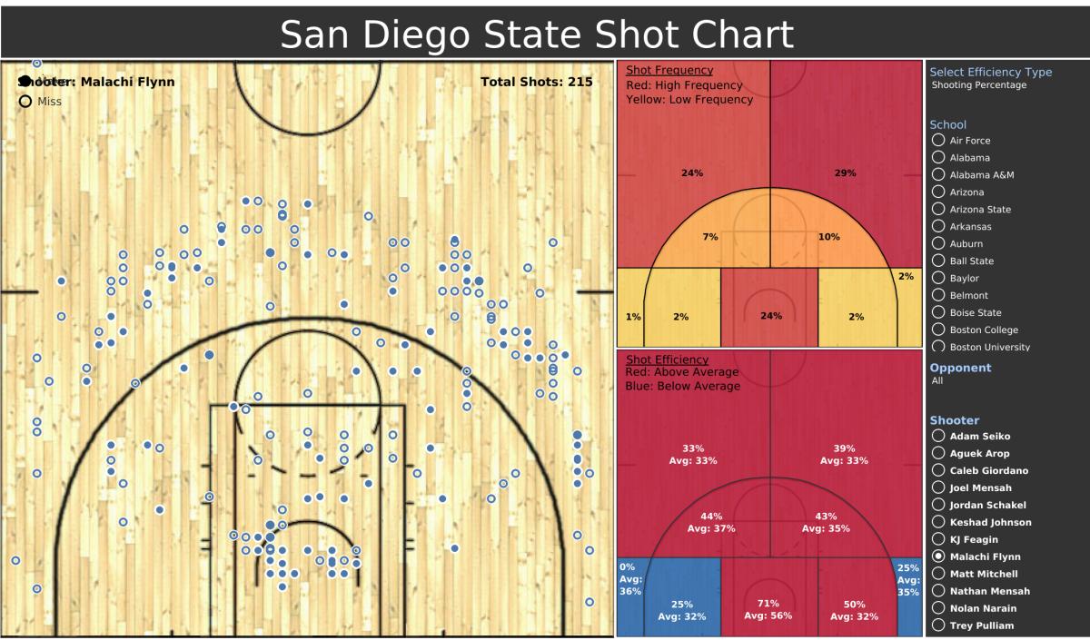Shot Chart Dashboard (1)