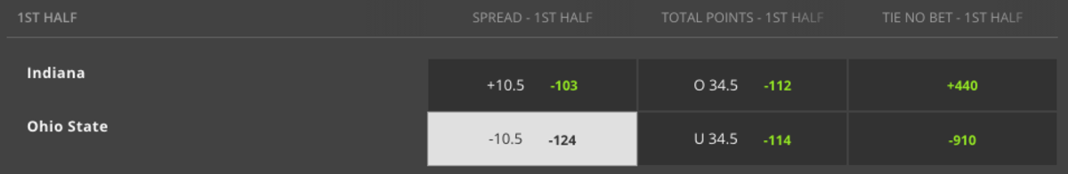 Odds via DraftKings Sportsbook – Game Time 1:00 p.m. ET