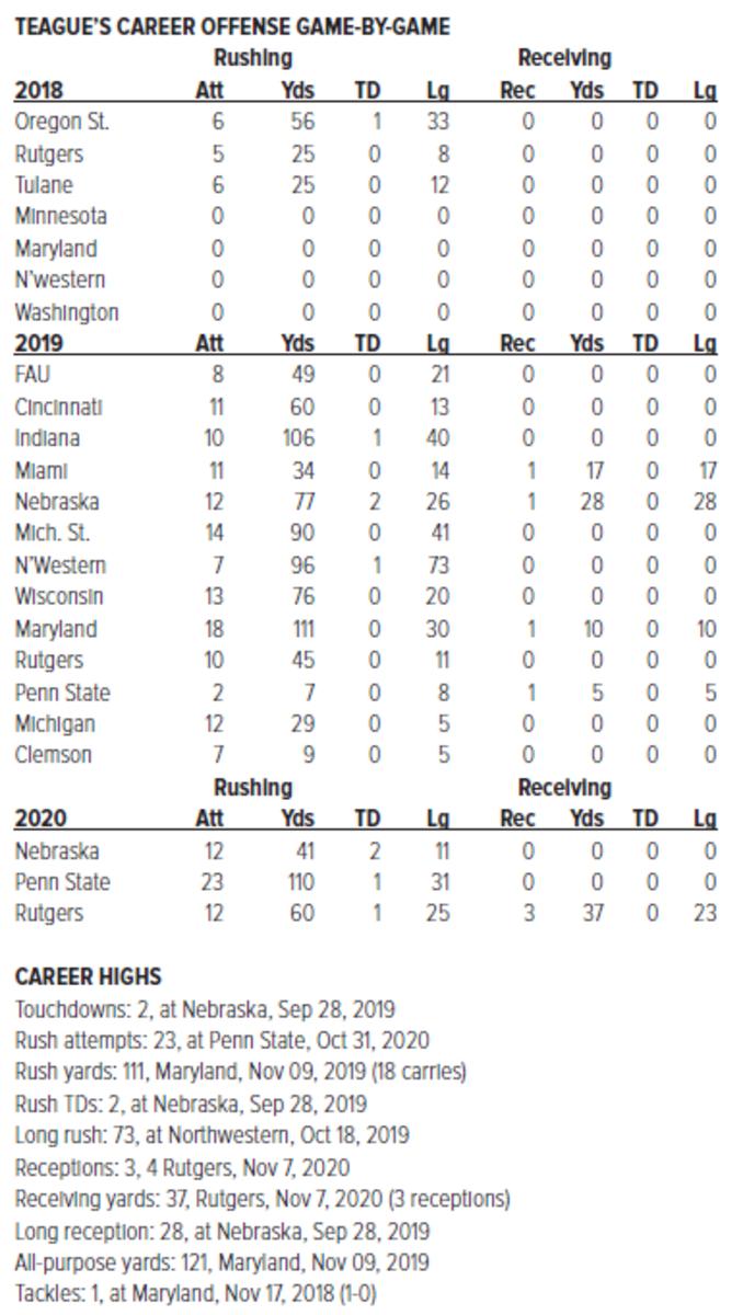 Master Teague Career Game-by-Game thru Rutgers 2020