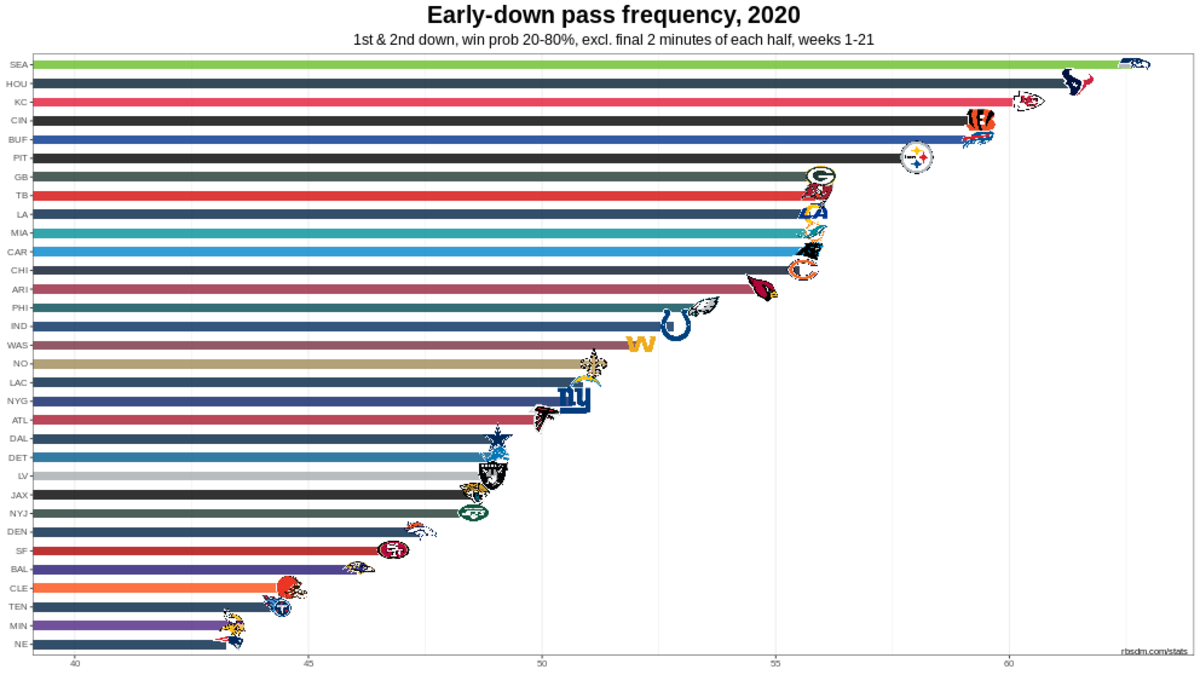 Chiefs 2020 W11 Early Down Pass Rate Chart