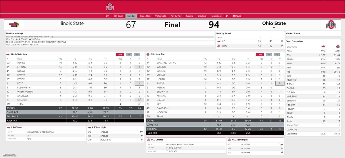 Ohio State vs. Illinois State Final Box Score