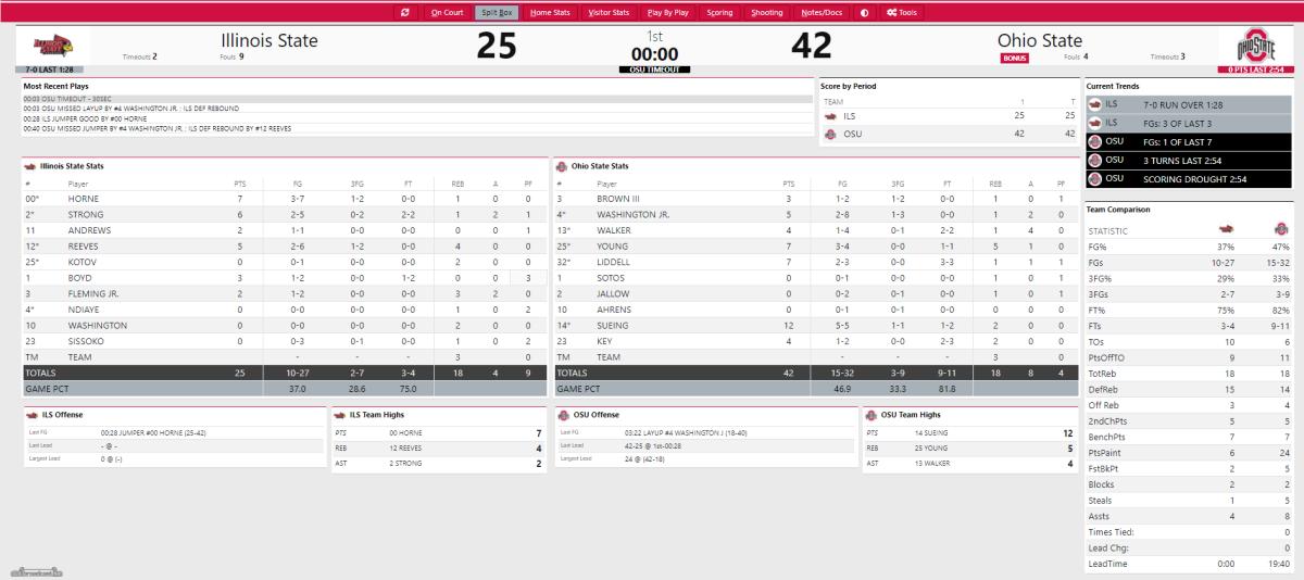 OSU vs. ISU First Half Box Score