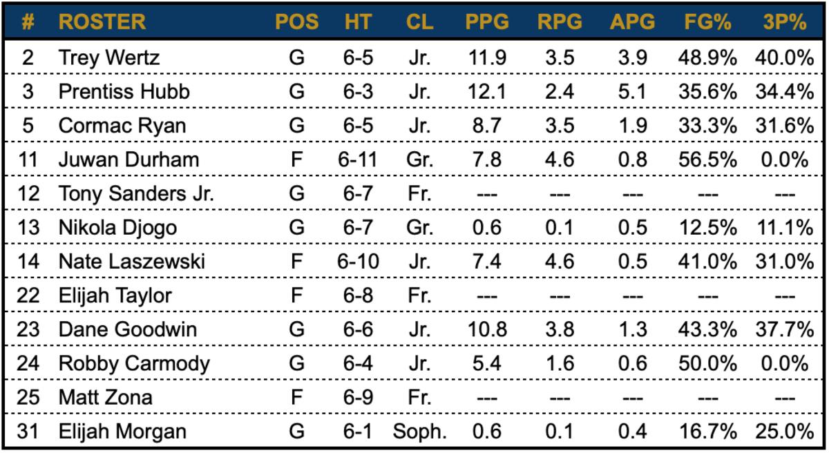 Wertz stats from Santa Clara / Ryan stats from Stanford