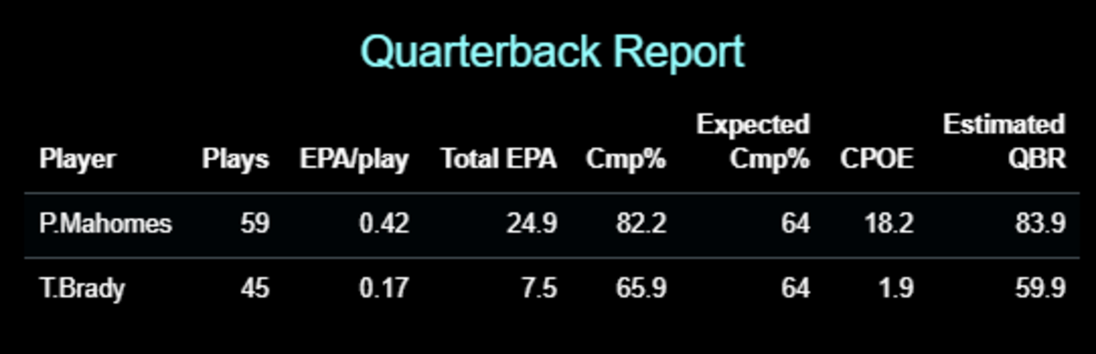 CPOE = Completion Percentage Over Expectation (Completion Percentage minus Expected Completion Percentage), QBR = ESPN's Quarterback Rating metric