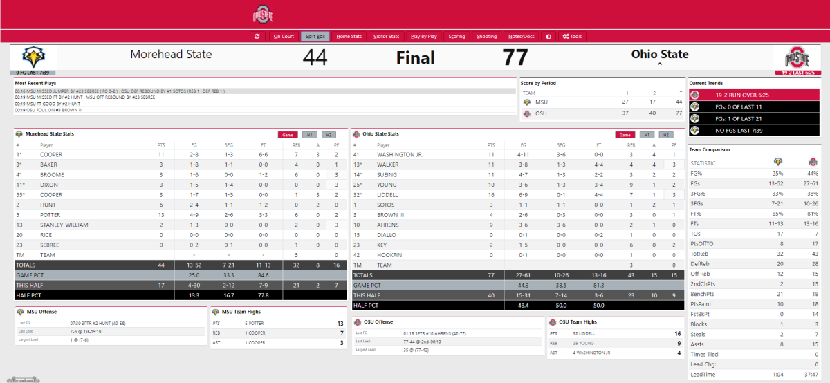 Ohio State vs. Morehead State Final Stats