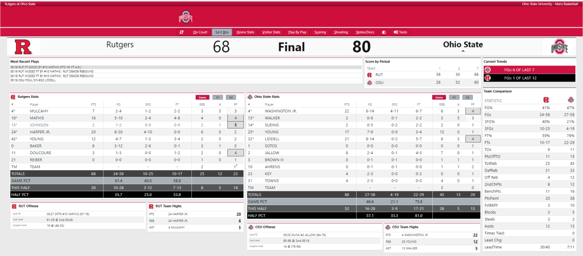 Ohio State vs. Rutgers Final Box Score