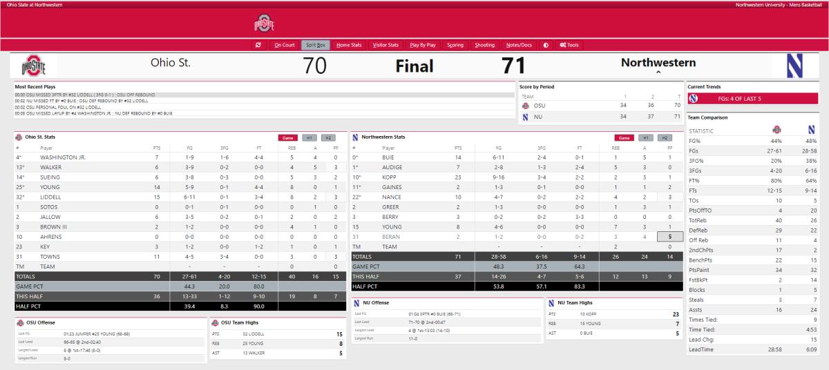 Final Box Score Ohio State vs. Northwestern Hoops