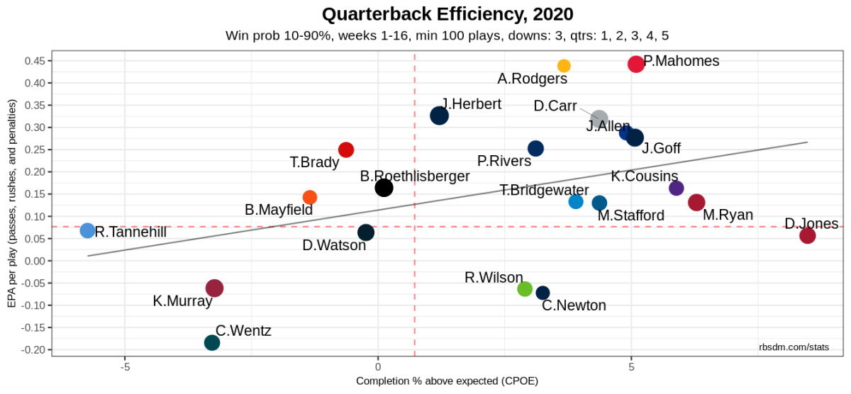 EPA = Expected Points Added,CPOE = Completion Percentage Over Expectation (Completion Percentage minus Expected Completion Percentage)