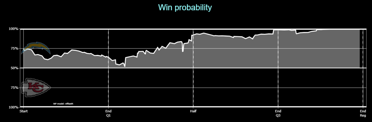 Chiefs 2020 W17 Chargers Win Probability