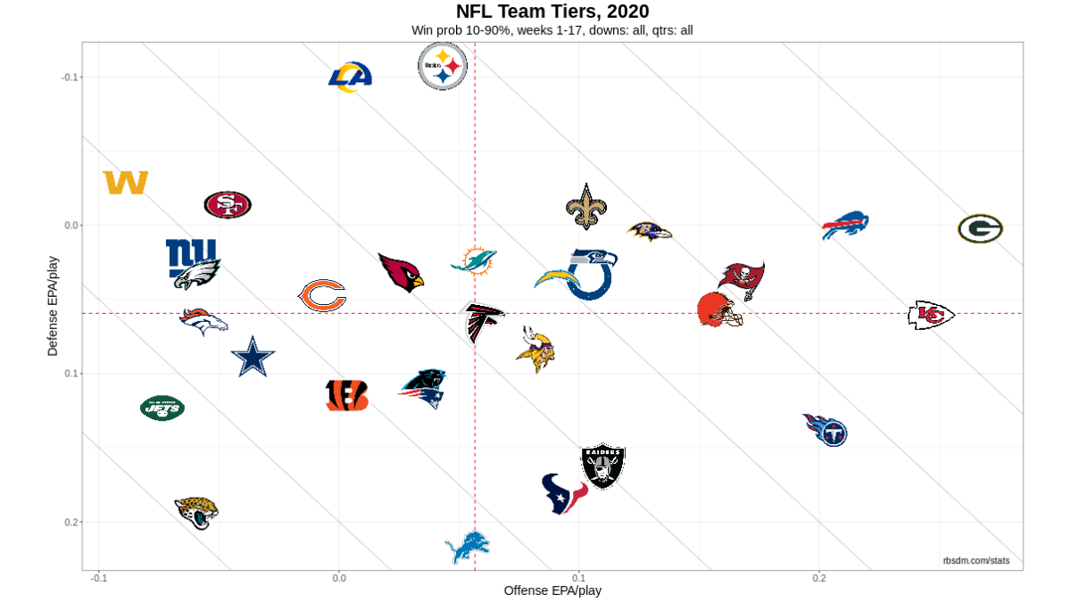 NFL Team Tiers 2020 Week 17 10-90 WP