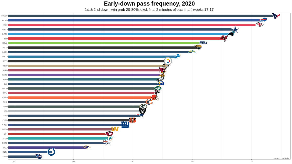 Chiefs 2020 W17 Only Early Down Pass Rate Chart