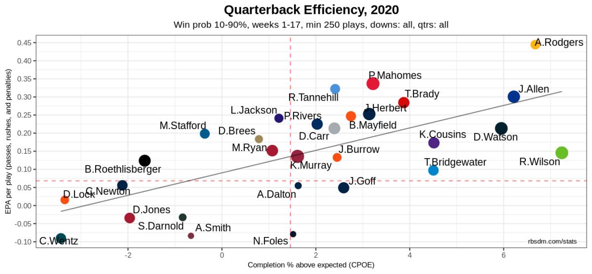 NFL QB Chart 2020 Week 17 10-90 WP