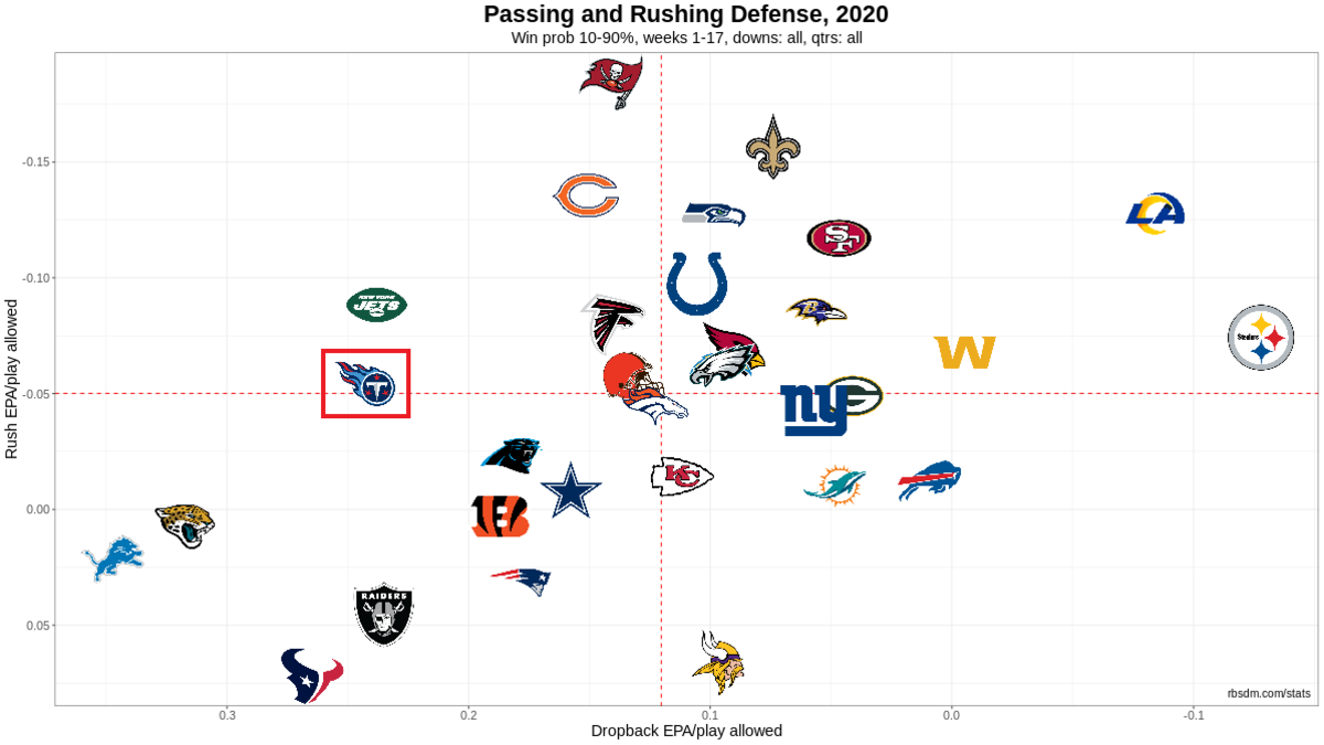 NFL Defense Chart 2020 Week 17 10-90 WP