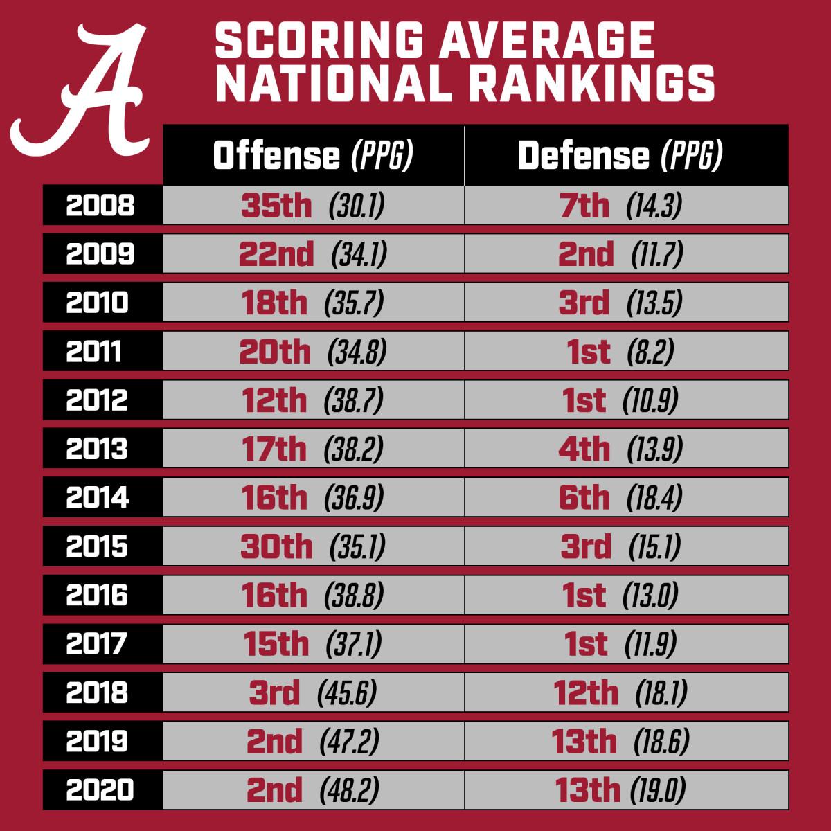 Alabama scoring average national rankings