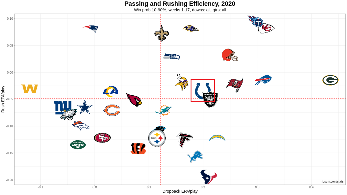 NFL Offense Chart 2020 Week 17 10-90 WP