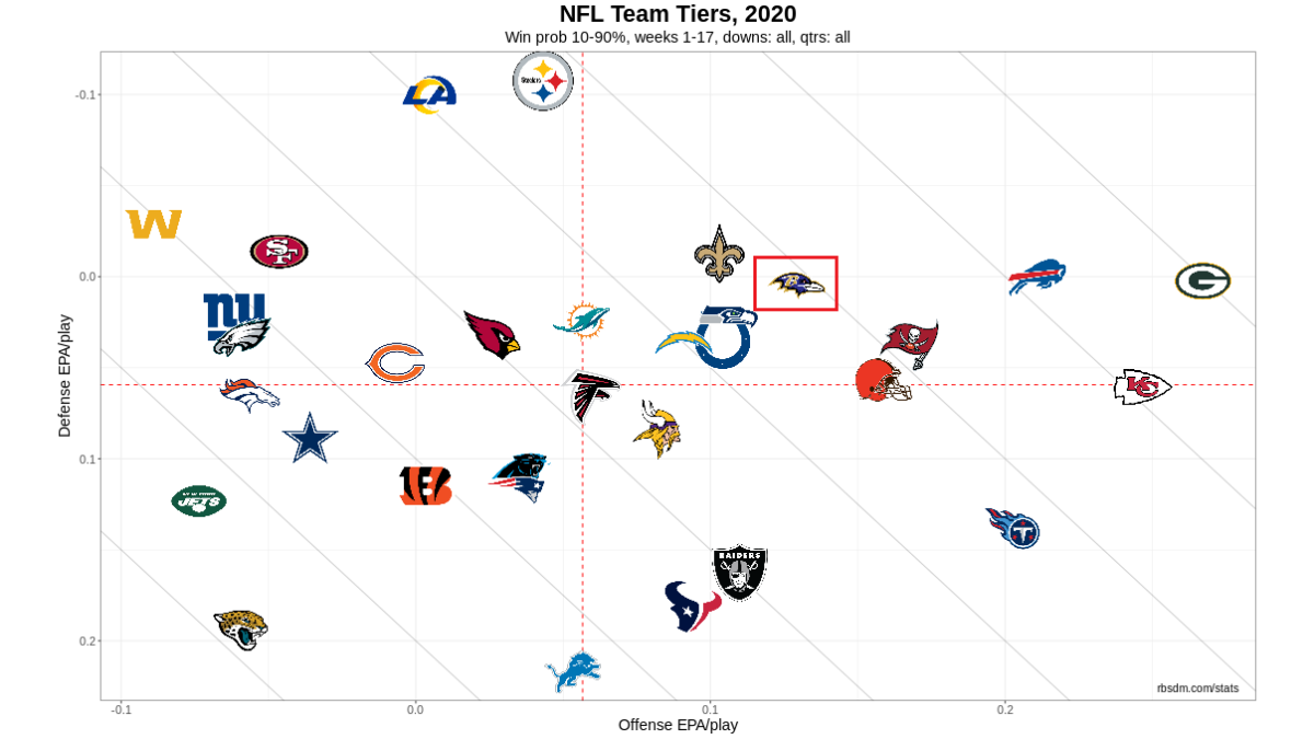 NFL Team Tiers 2020 Week 17 10-90 WP