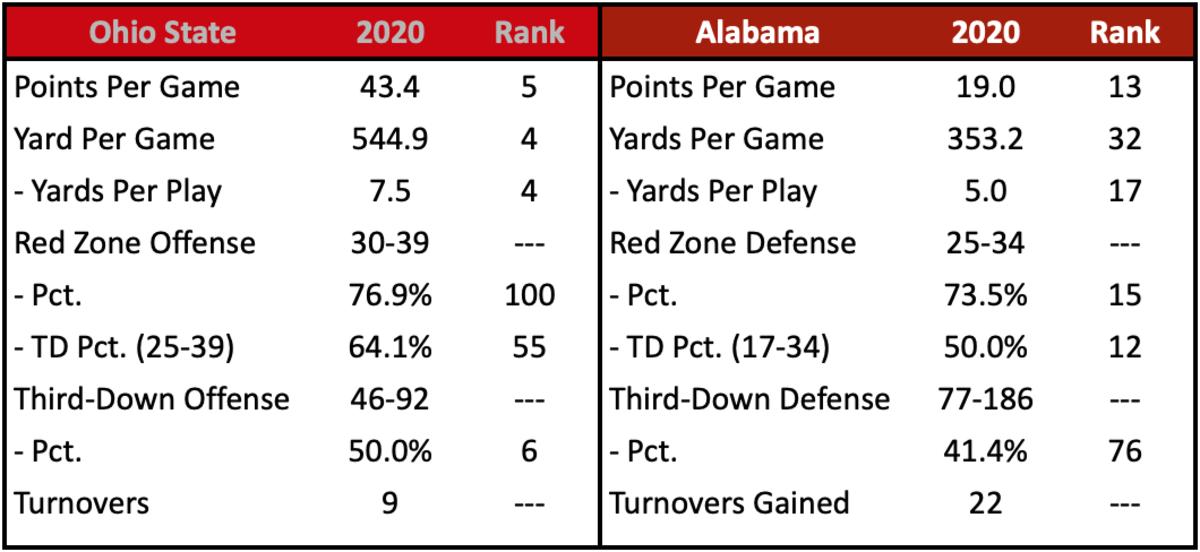 OSU Scoring Offense vs. Alabama