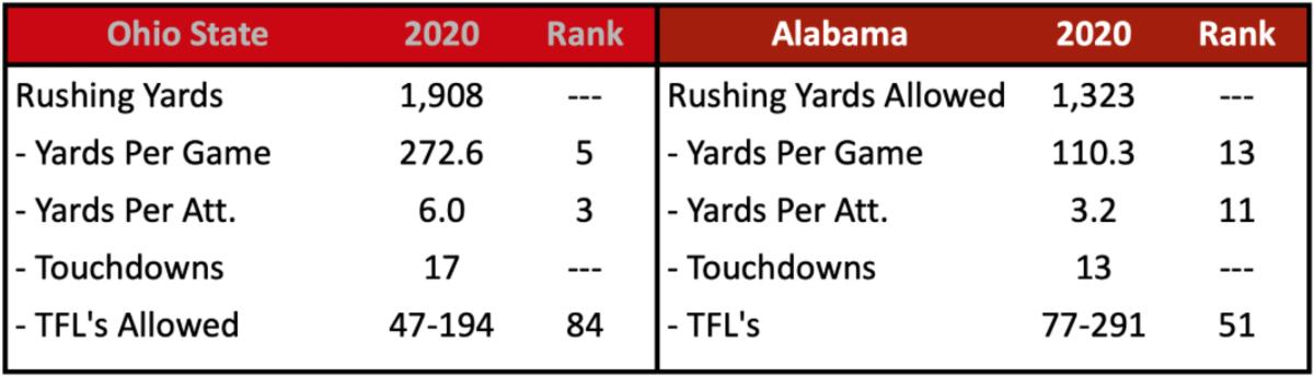 OSU Rush Offense vs. Alabama