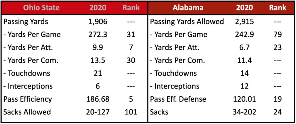 OSU Pass Offense vs. Alabama
