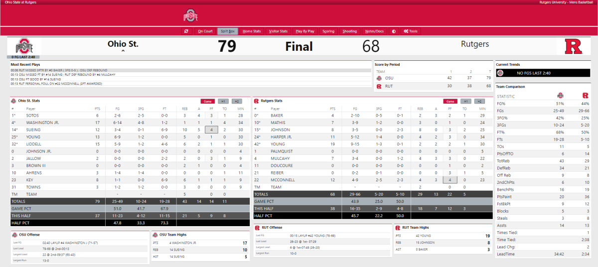 Ohio State vs. Rutgers Final Box