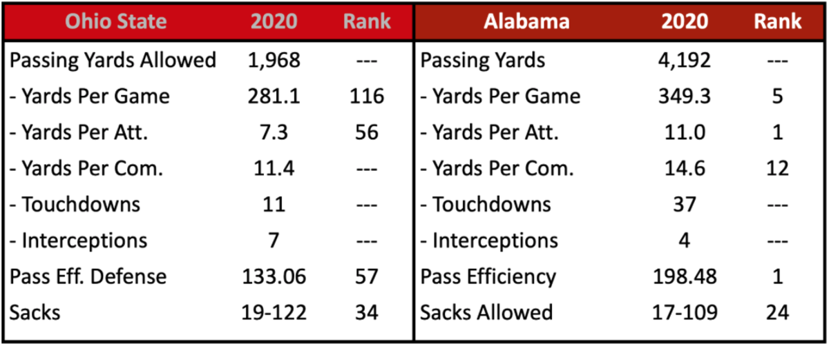 OSU Pass Defense vs. Alabama