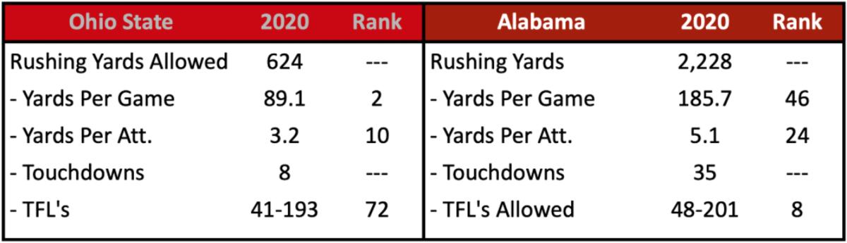 OSU Rush Defense vs. Alabama
