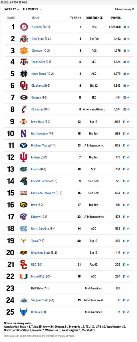 final AP Top 25