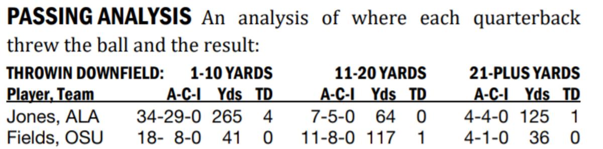 National Championship Game Passing Analysis