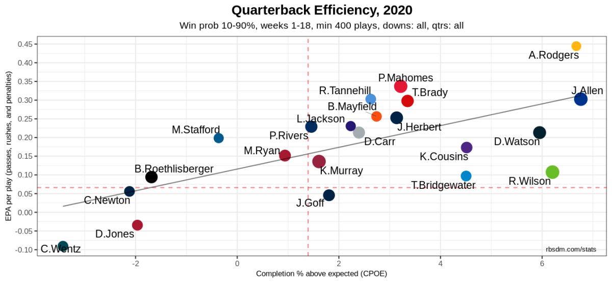 NFL QB Chart 2020 Week 17 10-90 WP 400+ Plays