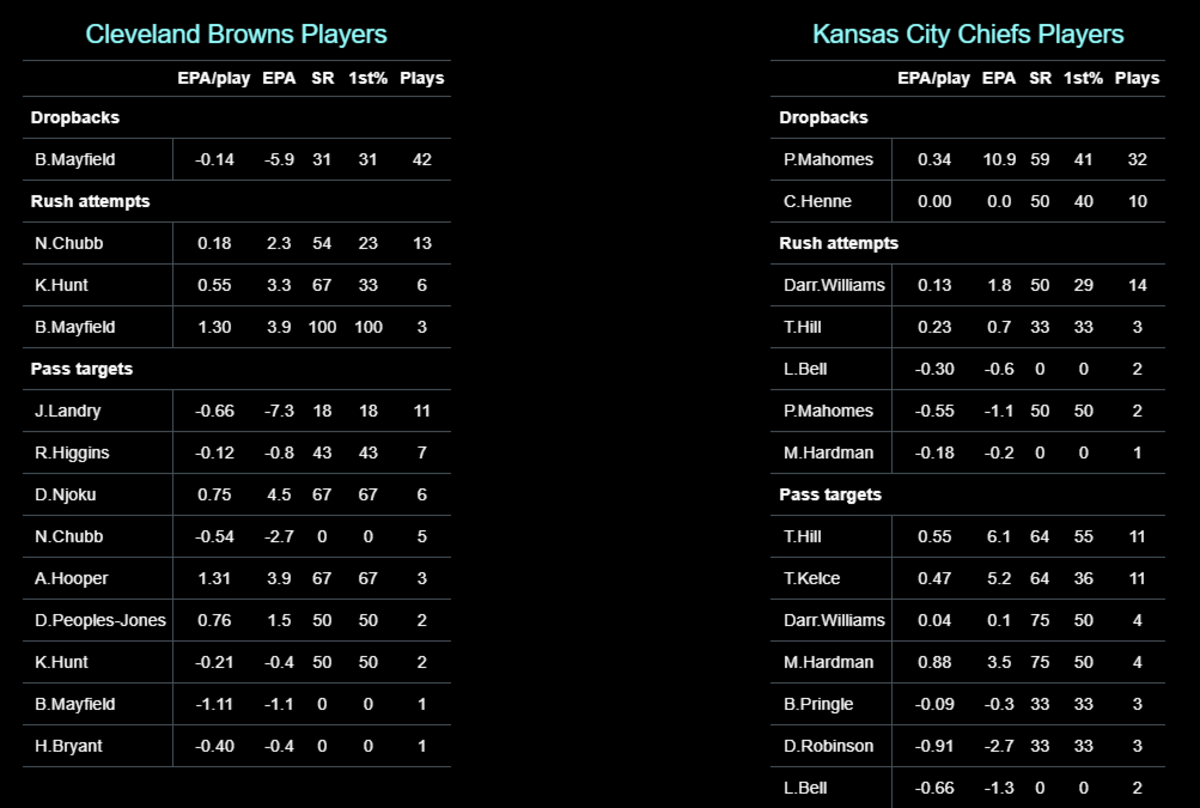 Chiefs 2020 W19 DR Browns Players EPA